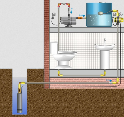 Вода в дом со скважины